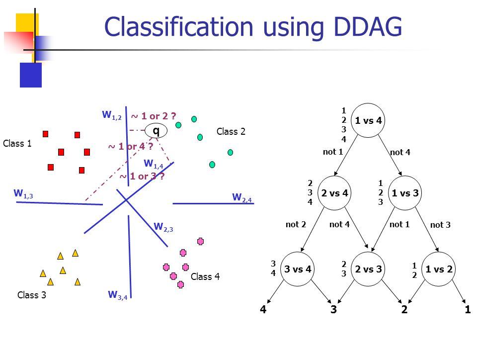 Classification using DDAG Class 1 Class 2 Class 3 Class 4 W 1,2 W 1,3 W 1,4 W 2,3 W 3,4 W 2,4 q 1 vs 4 3 vs 4 2 vs 4 1 vs 3 2 vs 31 vs 2 12341234 34 3