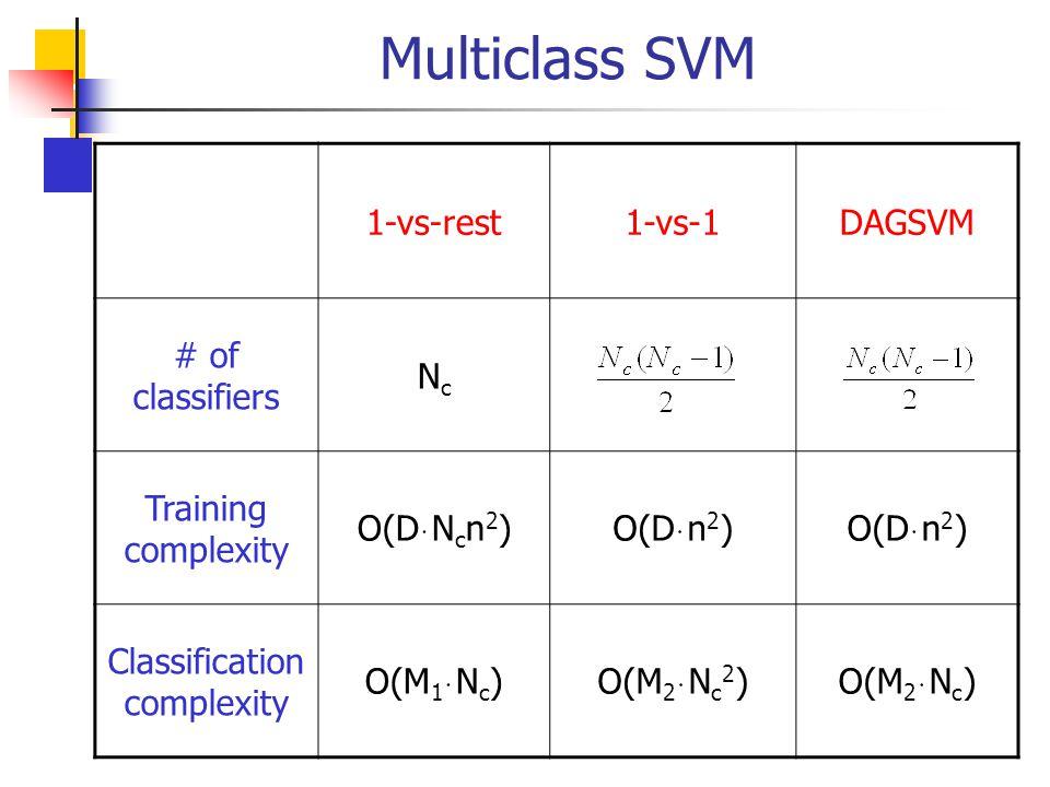 Multiclass SVM DAGSVM1-vs-11-vs-rest NcNc # of classifiers O(D ּ n 2 ) O(D ּ N c n 2 ) Training complexity O(M 2 ּ N c )O(M 2 ּ N c 2 )O(M 1 ּ N c ) C