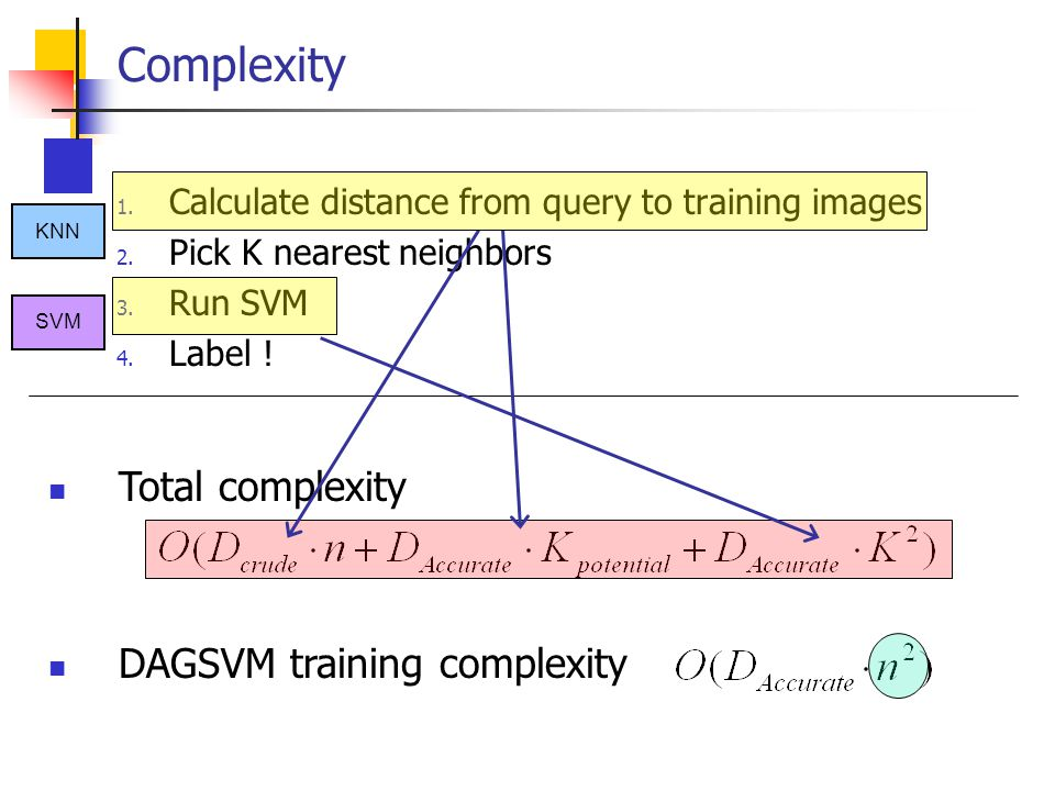 Complexity 1. Calculate distance from query to training images 2. Pick K nearest neighbors 3. Run SVM 4. Label ! Total complexity DAGSVM training comp