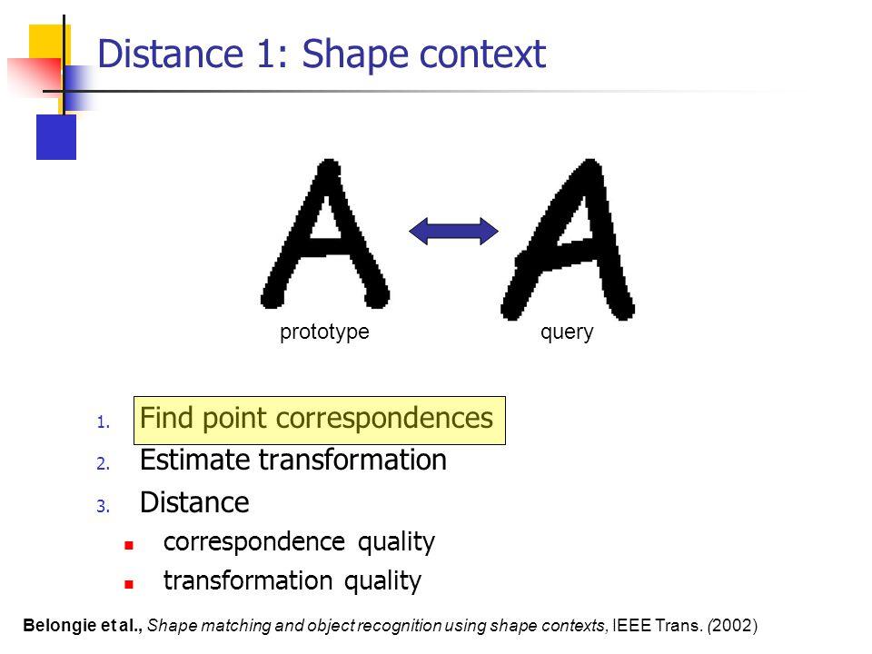 Distance 1: Shape context 1. Find point correspondences 2. Estimate transformation 3. Distance correspondence quality transformation quality prototype