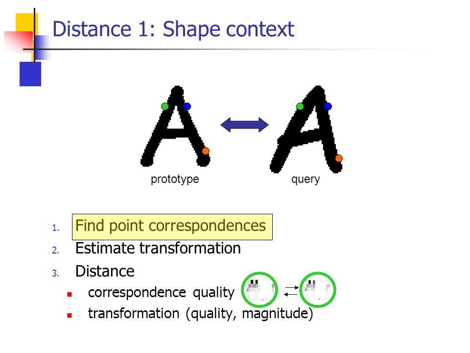 Distance 1: Shape context 1. Find point correspondences 2. Estimate transformation 3. Distance correspondence quality transformation (quality, magnitu
