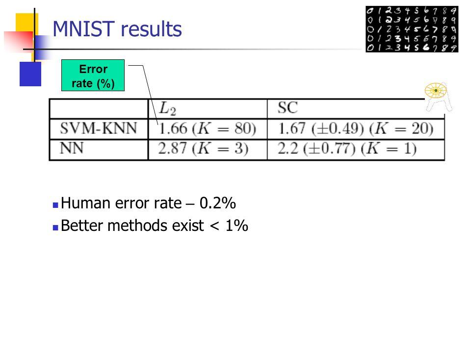 MNIST results Human error rate – 0.2% Better methods exist < 1% Error rate (%)