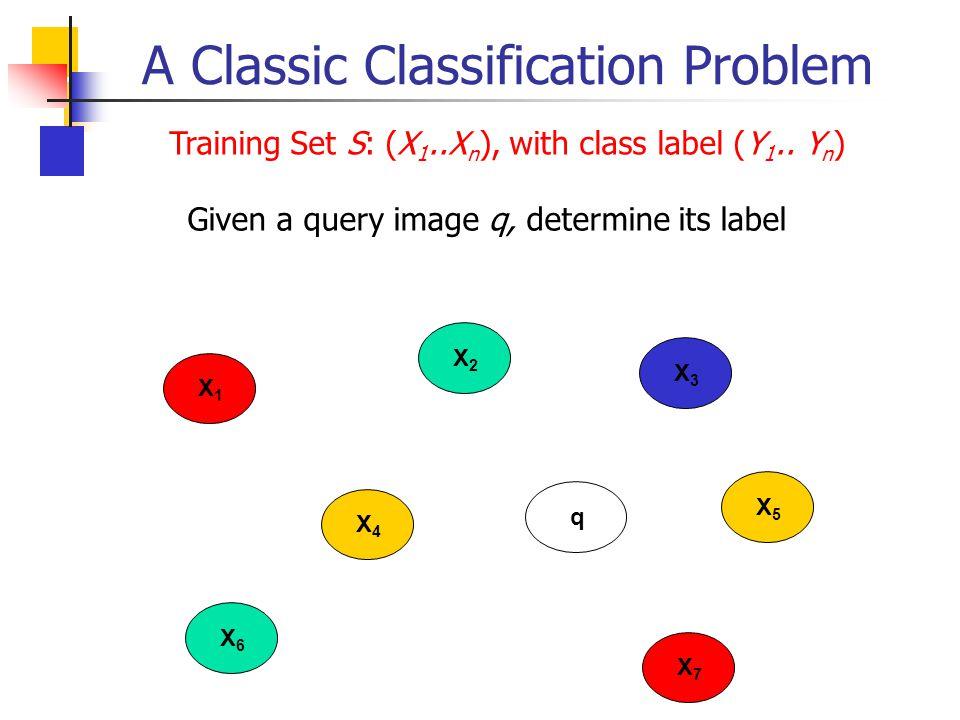 A Classic Classification Problem X4X4 X2X2 X5X5 X6X6 X7X7 X3X3 q X1X1 Training Set S: (X 1..X n ), with class label (Y 1.. Y n ) Given a query image q