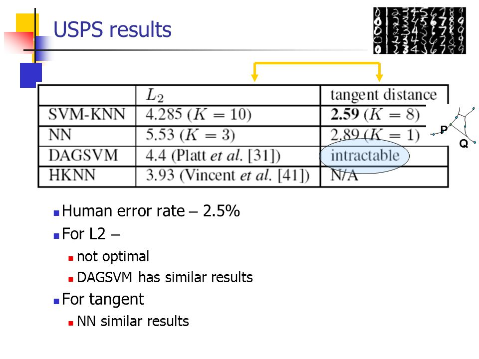 USPS results Human error rate – 2.5% For L2 – not optimal DAGSVM has similar results For tangent NN similar results P Q