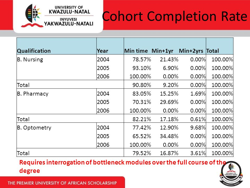 Cohort Completion Rate QualificationYearMin timeMin+1yrMin+2yrsTotal B.