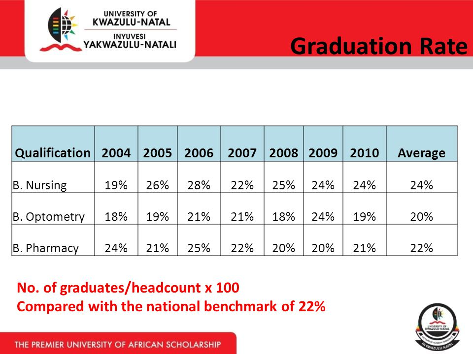 Stratified Graduation Rate No.