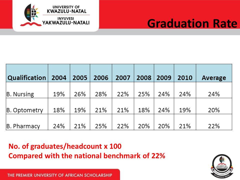 Graduation Rate No.