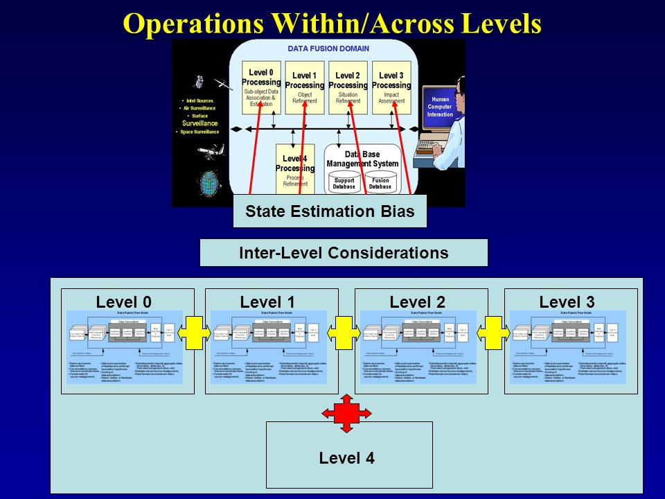Operations Within/Across Levels State Estimation Bias Level 0Level 1Level 2Level 3 Level 4 Inter-Level Considerations