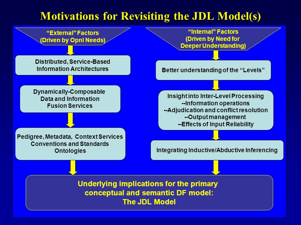 """Motivations for Revisiting the JDL Model(s) """"Common (or Consistent, or Relevant or Single Integrated or User Defined) Operational Picture"""" """"Network-Ce"""