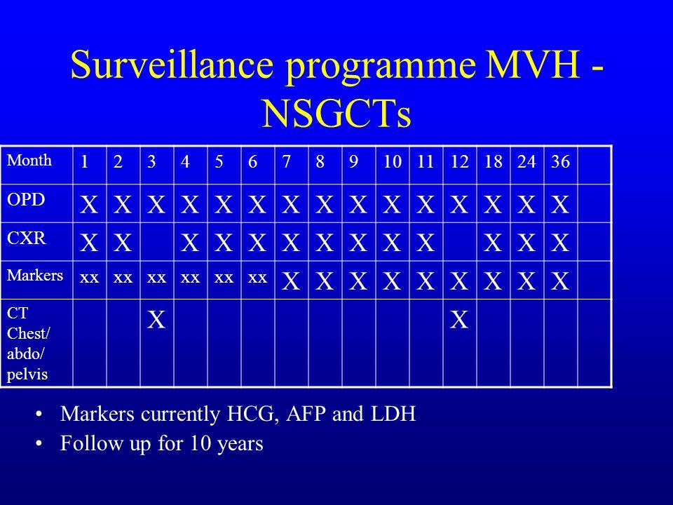 Surveillance programme MVH - NSGCTs Markers currently HCG, AFP and LDH Follow up for 10 years Month 123456789101112182436 OPD XXXXXXXXXXXXXXX CXR XXXX