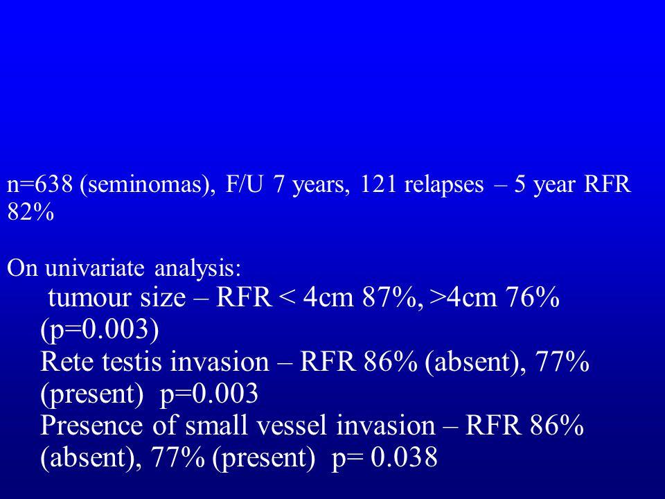 n=638 (seminomas), F/U 7 years, 121 relapses – 5 year RFR 82% On univariate analysis: tumour size – RFR 4cm 76% (p=0.003) Rete testis invasion – RFR 8