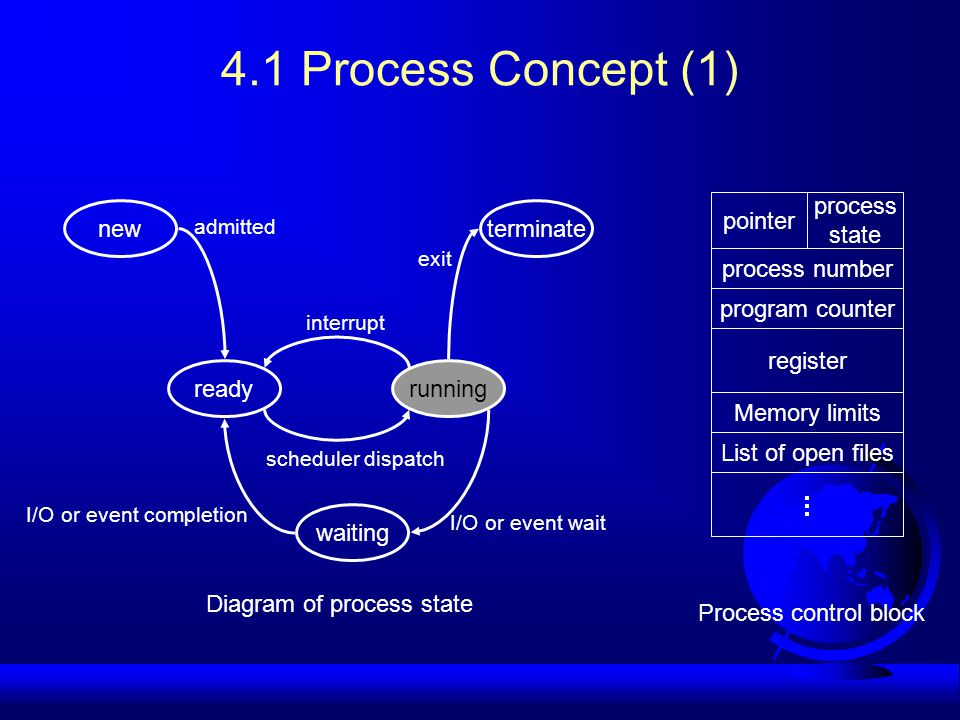 4.1 Process Concept (1) new waiting terminate readyrunning admitted interrupt exit scheduler dispatch I/O or event completion I/O or event wait Diagram of process state Process control block pointer process state process number program counter register Memory limits List of open files