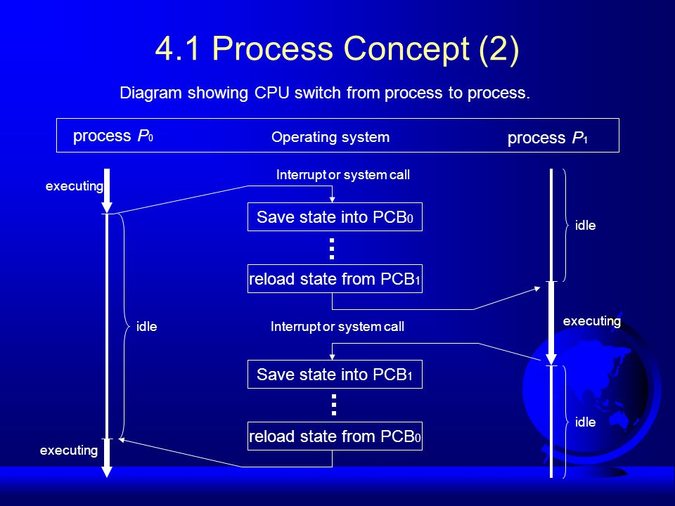 4.1 Process Concept (2) Diagram showing CPU switch from process to process.