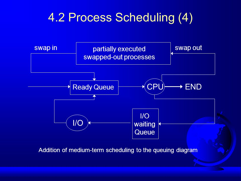 Addition of medium-term scheduling to the queuing diagram partially executed swapped-out processes swap inswap out Ready Queue CPUEND I/O waiting Queue I/O 4.2 Process Scheduling (4)
