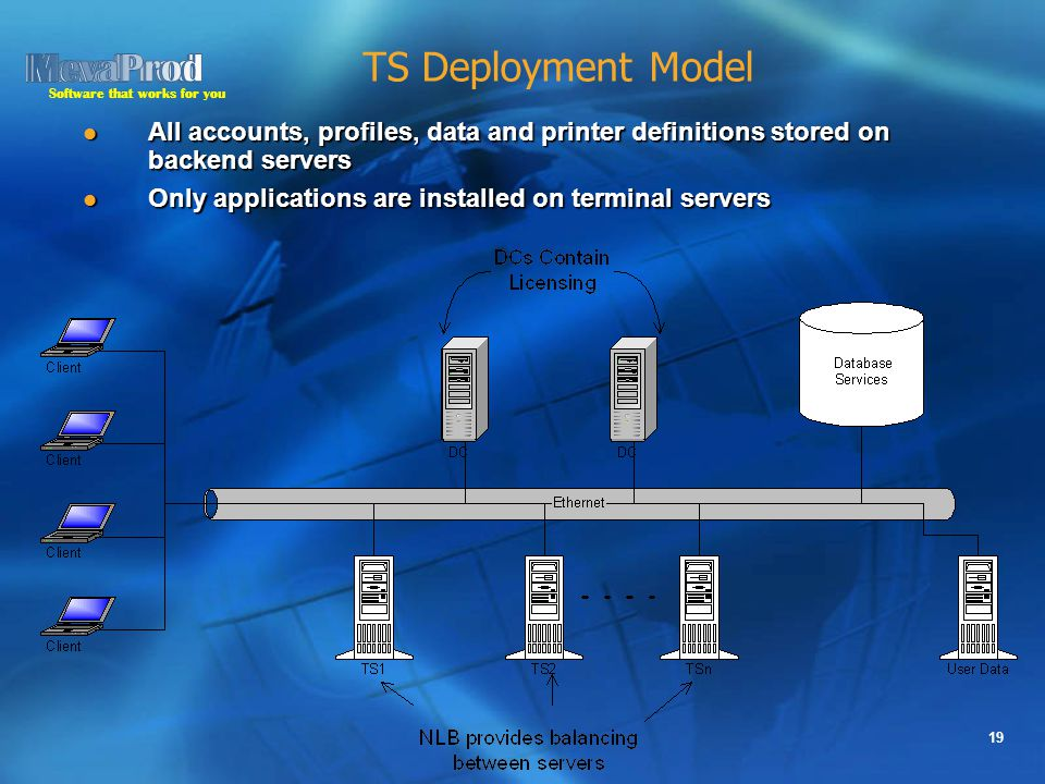 Software that works for you 19 TS Deployment Model All accounts, profiles, data and printer definitions stored on backend servers All accounts, profiles, data and printer definitions stored on backend servers Only applications are installed on terminal servers Only applications are installed on terminal servers
