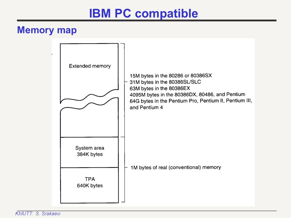 KMUTT: S. Srakaew Intel Architecture Models Intel-based PC: IBM PC compatible