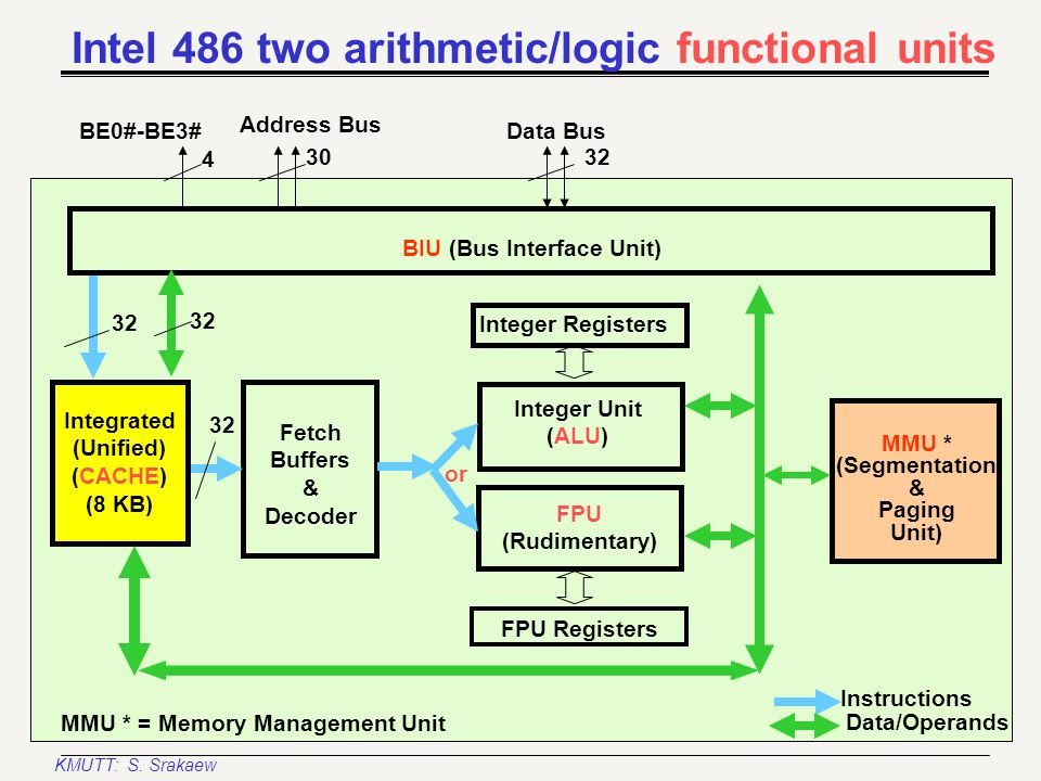 KMUTT: S. Srakaew Bus size control Parity control and generation Address drivers Write buffers (4) Data bus transceivers Bus-control request sequencer