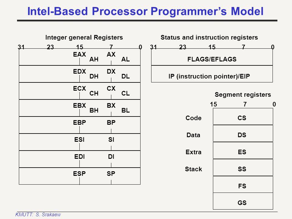 KMUTT: S. Srakaew Intel Pentium (superscalar) block diagram BIU (Bus Interface Unit) Data Register File (RF) ICACHE (8KB) Prefetch, Buffers & Decoders