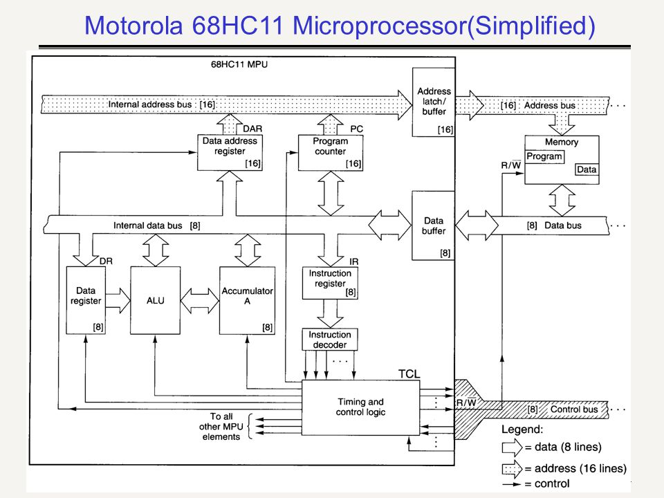 KMUTT: S. Srakaew The BIU section of the 8086 CPU Address/data bus (20 bits) Memory address latch Physical address Logical to physical address convers