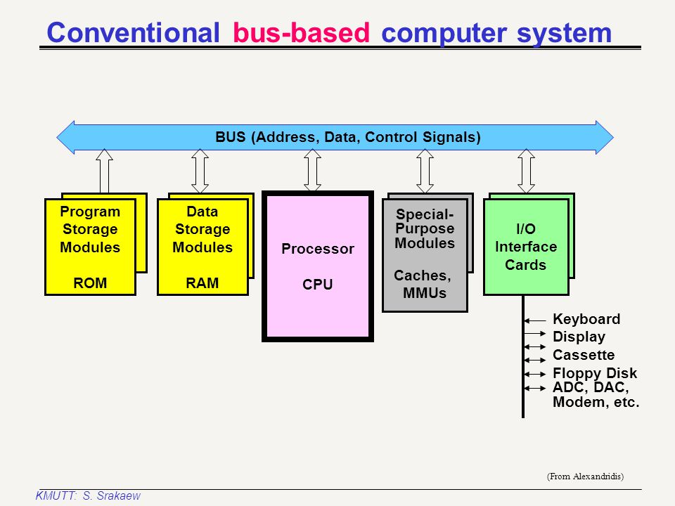 KMUTT: S. Srakaew Buses Interconnections are very important to computer Most connections are shared A bus may be time-shared (multiplexed) connection