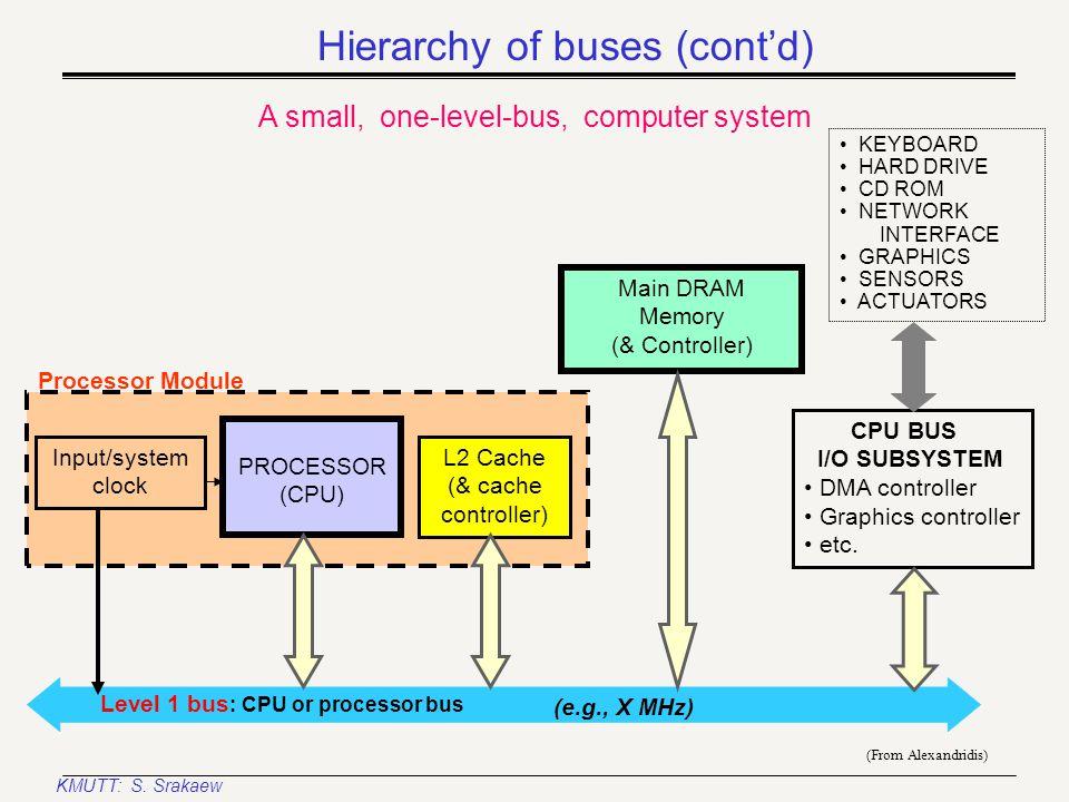 KMUTT: S. Srakaew Data Storage Modules RAM Special- Purpose Modules Caches, MMUs I/O Interface Cards Program Storage Modules ROM Processor CPU Keyboar