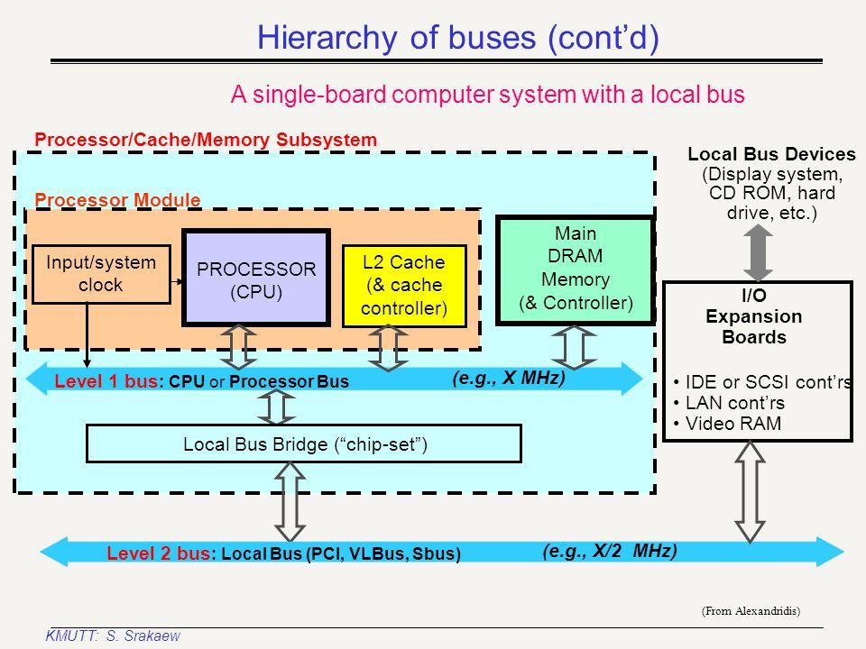 KMUTT: S. Srakaew Input/system clock L2 Cache (& cache controller) Main DRAM Memory (& Controller) CPU BUS I/O SUBSYSTEM DMA controller Graphics contr