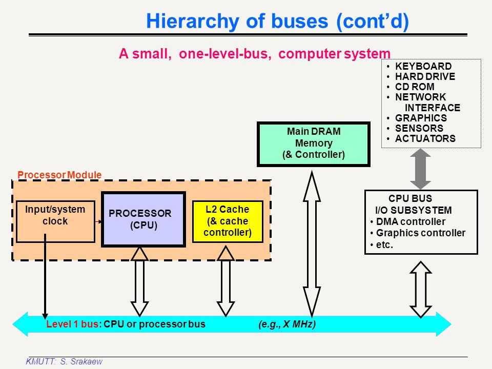 KMUTT: S. Srakaew CLOCK GENERATOR PROCESSOR (CPU) CO- PROCESSOR ADDRESS LATCHES ADDRESS DECODER DATA TRANSCEIVERS BUS CONTROLLER BYTE ENABLE CIRCUIT B