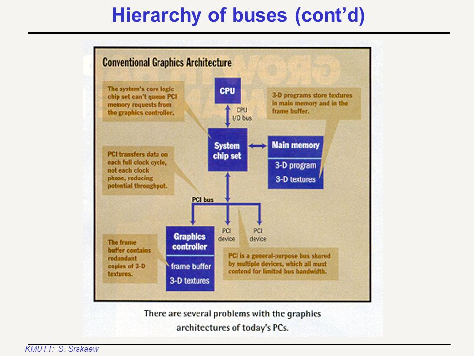 KMUTT: S. Srakaew A single-board computer system with a local bus Hierarchy of buses (cont'd) System clock L2 Cache (& cache controller) Main DRAM Mem
