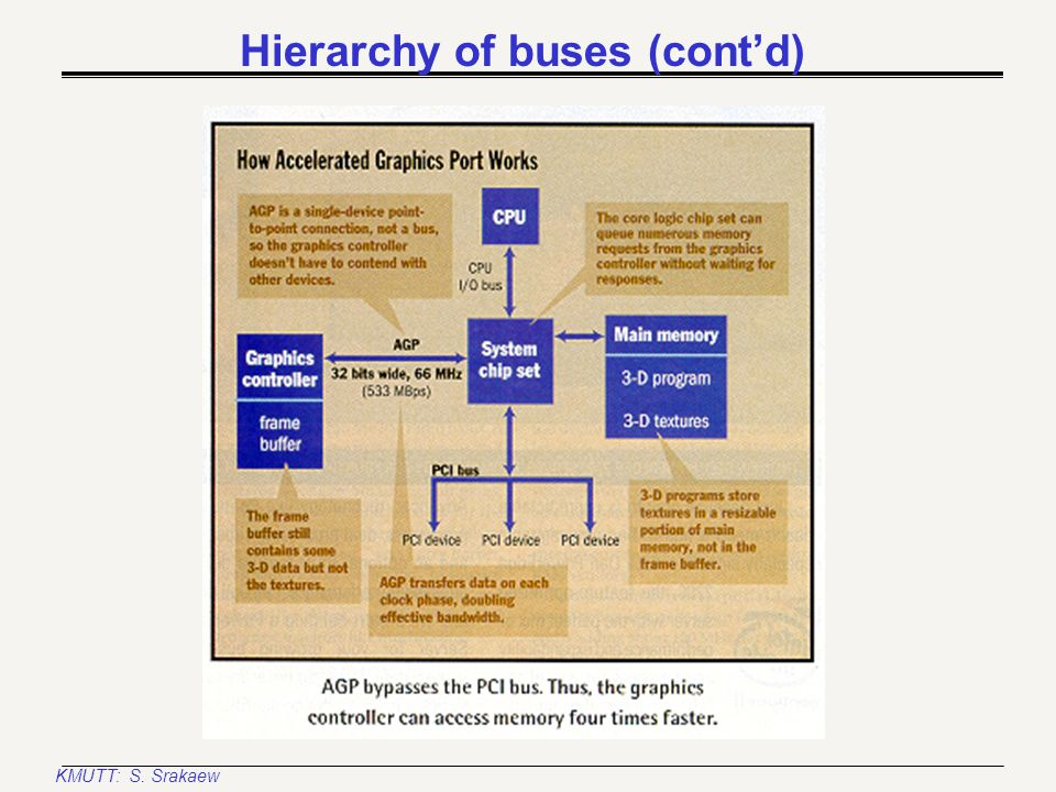 KMUTT: S. Srakaew Hierarchy of buses (cont'd)