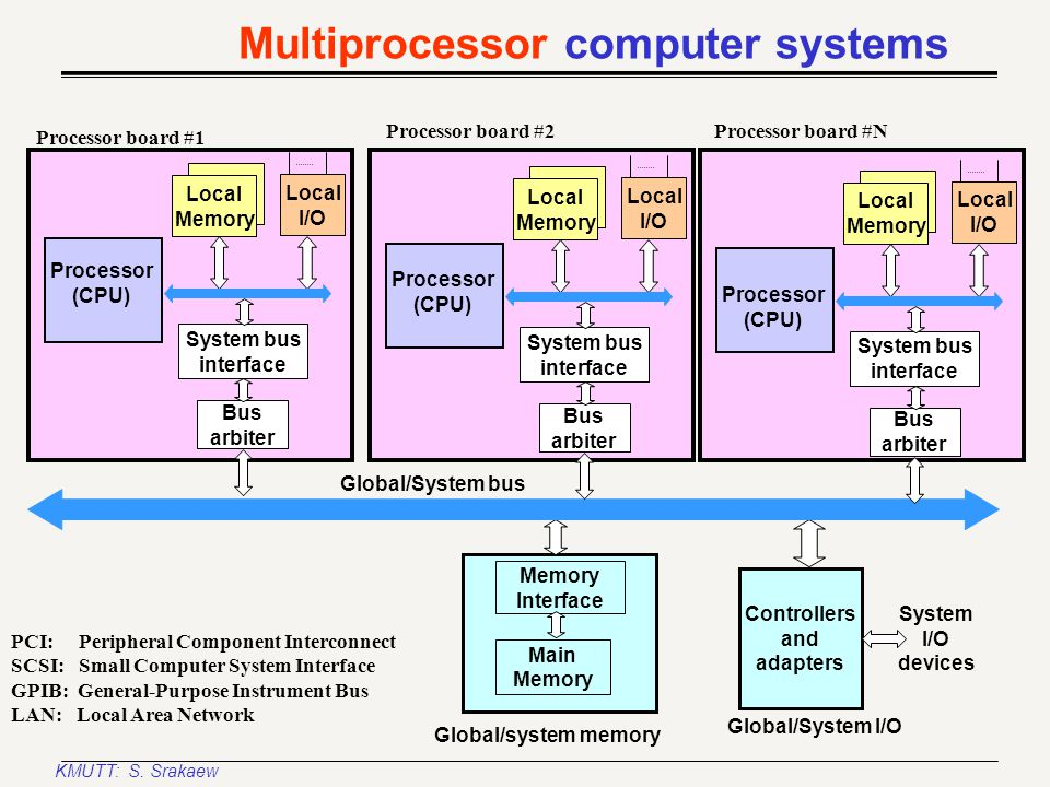 KMUTT: S. Srakaew A larger, multiboard, computer system Hierarchy of buses (cont'd) System clock L2 Cache Main DRAM Memory Processor Module Level 1 bu