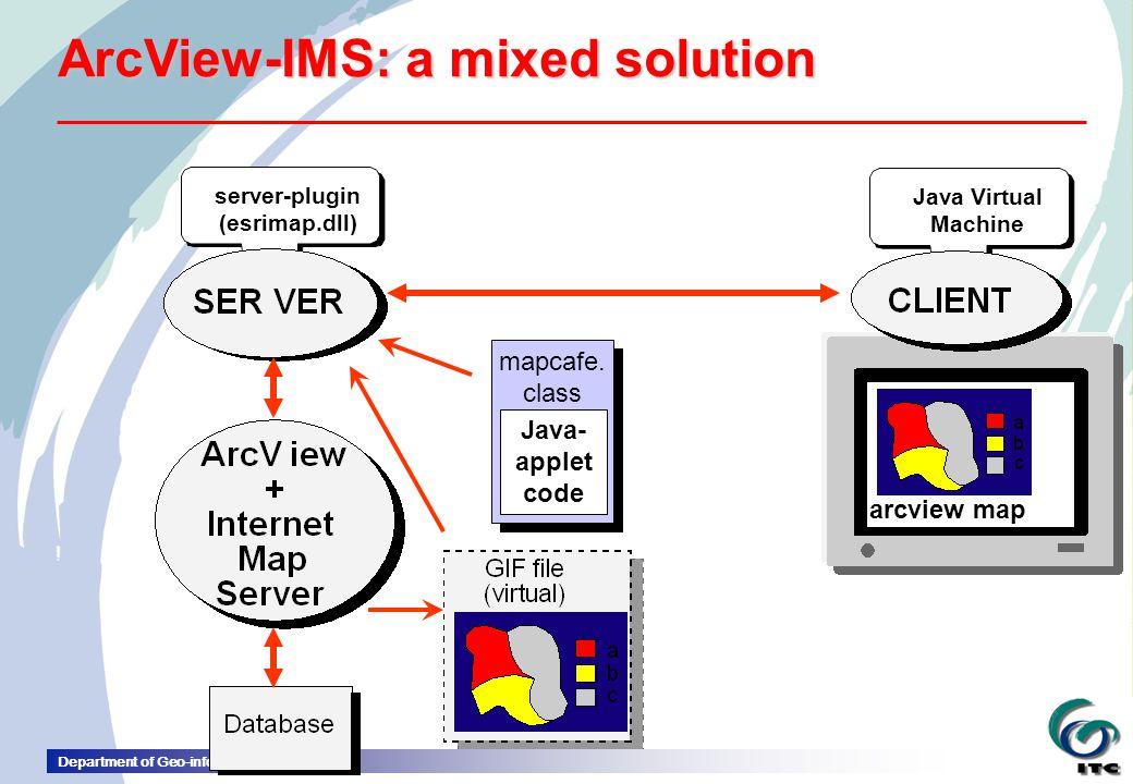 Department of Geo-information Processing arcview map server-plugin (esrimap.dll) Java Virtual Machine Java- applet code mapcafe.