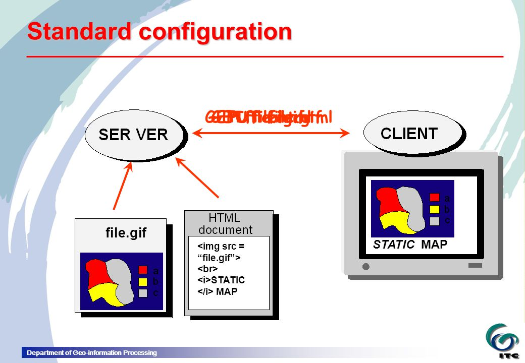 Department of Geo-information Processing http:// www.itc.nl /file.html PUT file.html Standard configuration file.gif STATIC MAP PUT file.gifGET file.gifGET file.html STATIC MAP