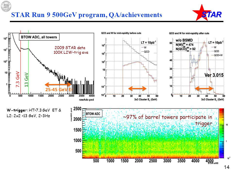 STAR STAR Run 9 500GeV program, QA/achievements Run 9 500 GeV Status - W Trigger ~97% of barrel towers participate in trigger 2009 STAR data 100K L2W-