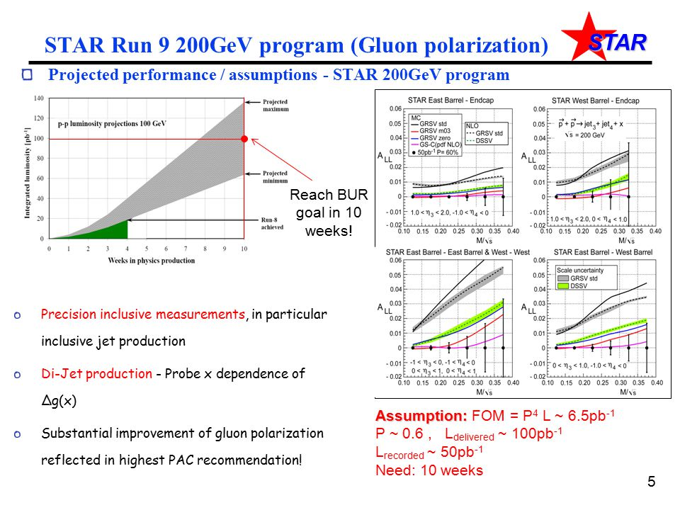 STAR STAR Run 9 200GeV program (Gluon polarization) Projected performance / assumptions - STAR 200GeV program Precision inclusive measurements, in par
