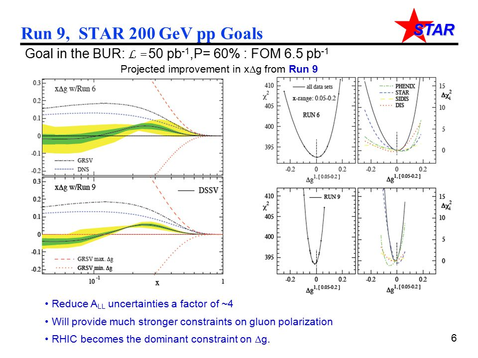 STAR Run 9, STAR 200 GeV pp Goals Goal in the BUR: L = 50 pb -1,P= 60% : FOM 6.5 pb -1 Projected improvement in x  g from Run 9 Reduce A LL uncertain