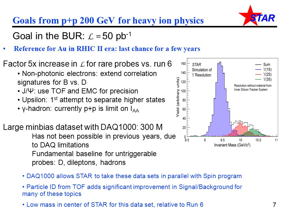 STAR Goals from p+p 200 GeV for heavy ion physics Reference for Au in RHIC II era: last chance for a few years Goal in the BUR: L = 50 pb -1 Factor 5x