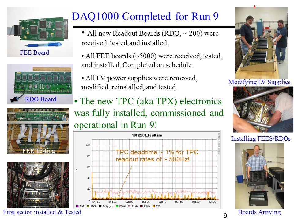 STAR The new TPC (aka TPX) electronics was fully installed, commissioned and operational in Run 9! DAQ1000 Completed for Run 9 All new Readout Boards