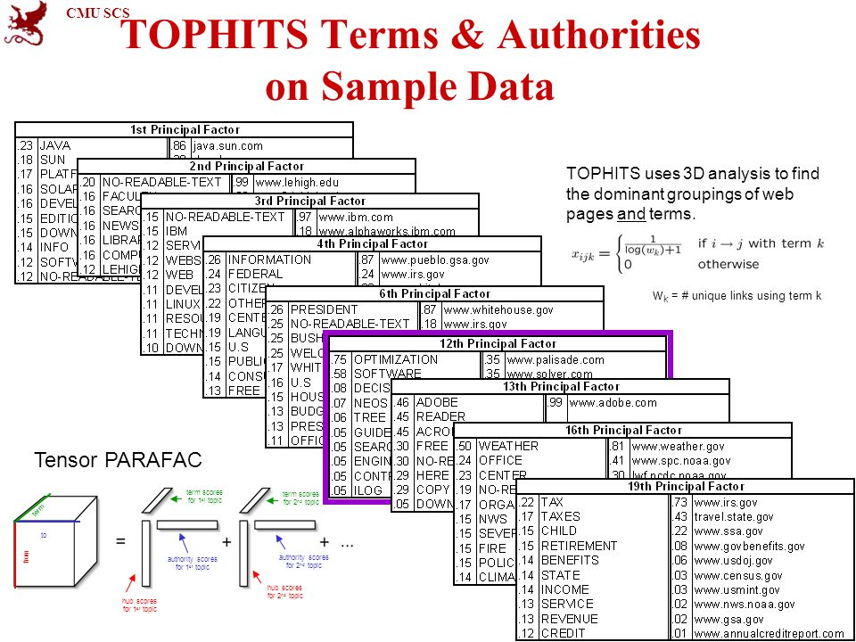 CMU SCS 48 TOPHITS Terms & Authorities on Sample Data TOPHITS uses 3D analysis to find the dominant groupings of web pages and terms.