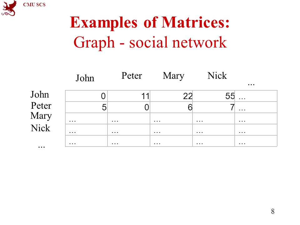 CMU SCS 8 Examples of Matrices: Graph - social network John PeterMaryNick...