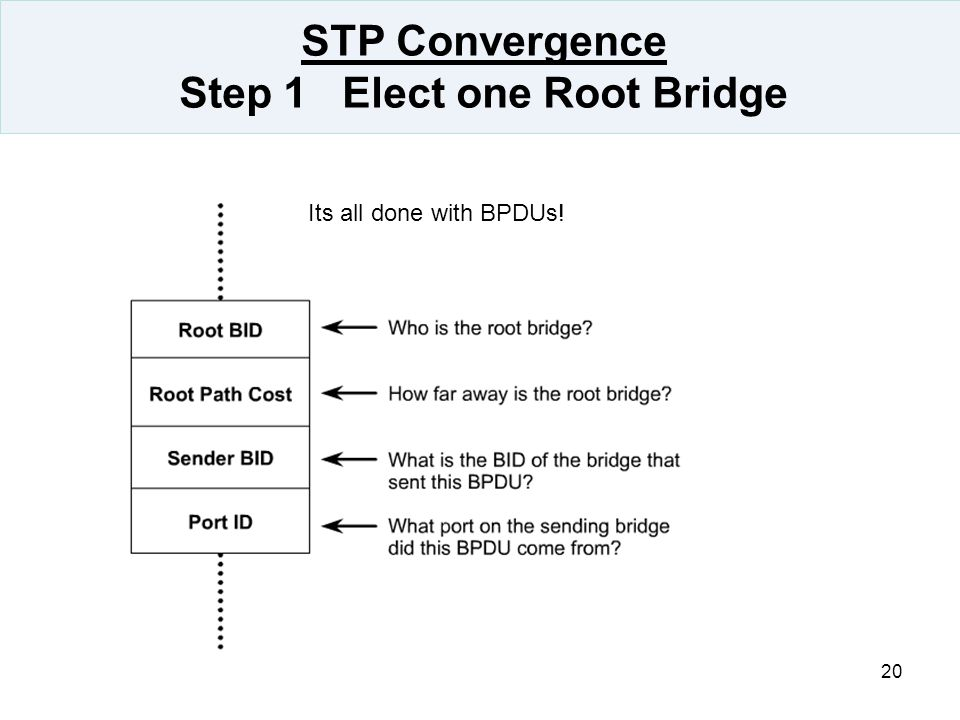 20 STP Convergence Step 1 Elect one Root Bridge Its all done with BPDUs!