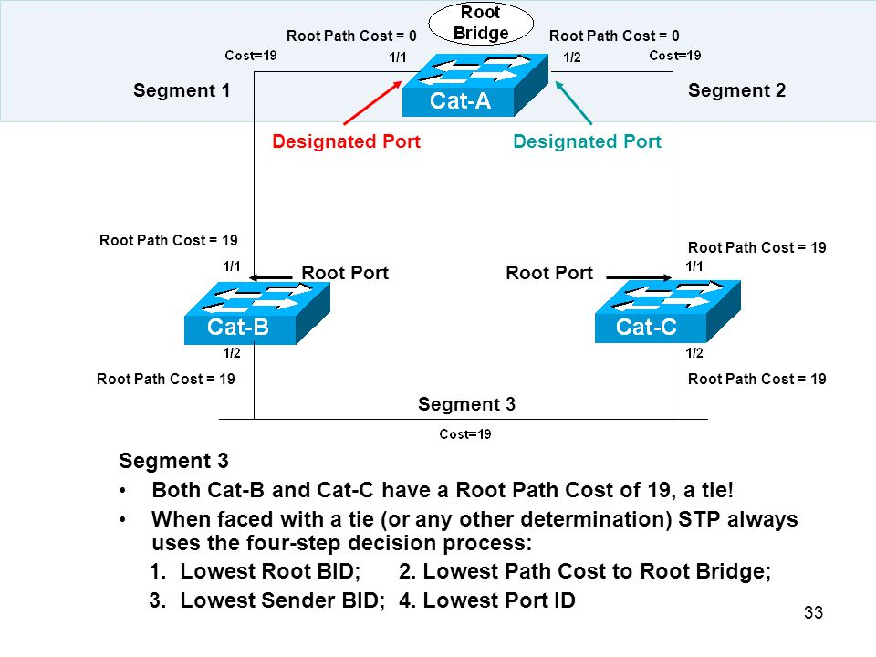 33 Segment 3 Both Cat-B and Cat-C have a Root Path Cost of 19, a tie! When faced with a tie (or any other determination) STP always uses the four-step