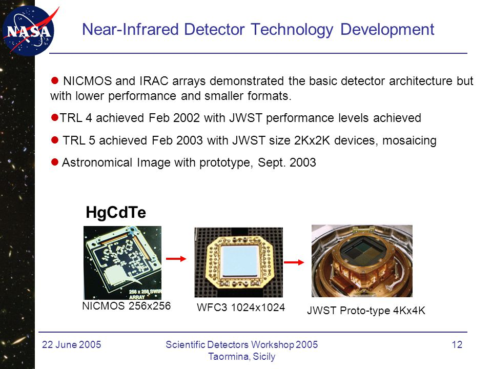 22 June 2005Scientific Detectors Workshop 2005 Taormina, Sicily 12 Near-Infrared Detector Technology Development NICMOS 256x256 HgCdTe WFC3 1024x1024 JWST Proto-type 4Kx4K NICMOS and IRAC arrays demonstrated the basic detector architecture but with lower performance and smaller formats.