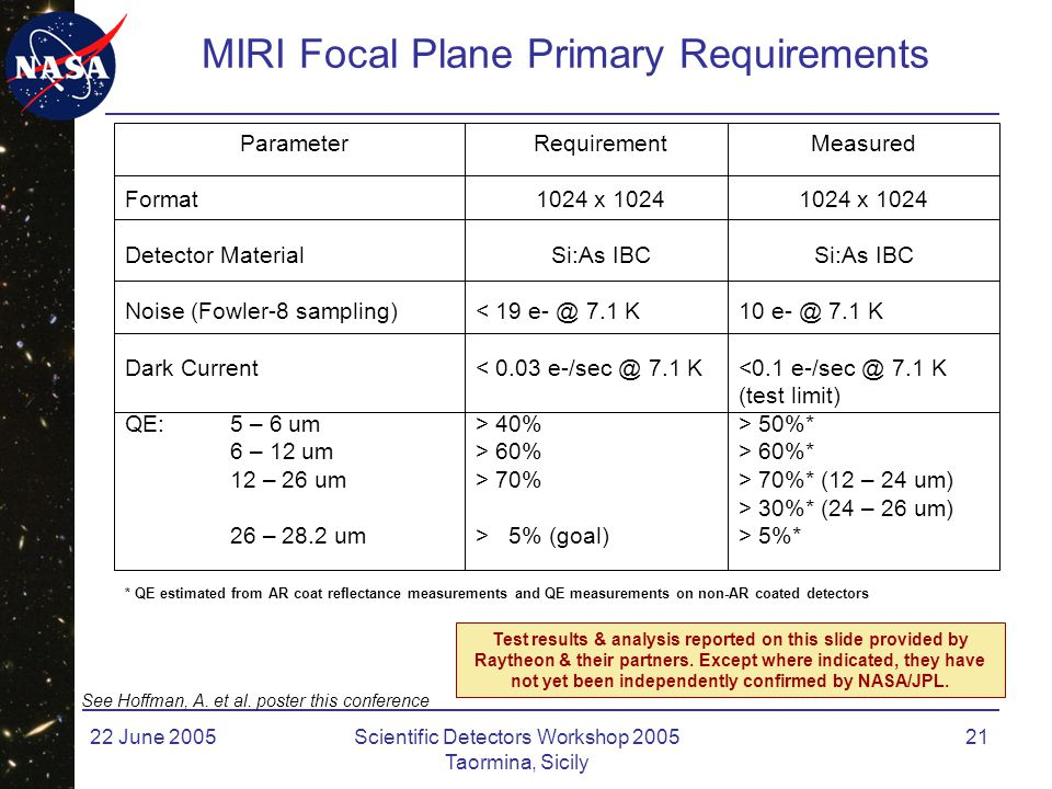 22 June 2005Scientific Detectors Workshop 2005 Taormina, Sicily 21 MIRI Focal Plane Primary Requirements Parameter Format Detector Material Noise (Fowler-8 sampling) Dark Current QE:5 – 6 um 6 – 12 um 12 – 26 um 26 – 28.2 um Requirement 1024 x 1024 Si:As IBC < 19 e- @ 7.1 K < 0.03 e-/sec @ 7.1 K > 40% > 60% > 70% > 5% (goal) Measured 1024 x 1024 Si:As IBC 10 e- @ 7.1 K <0.1 e-/sec @ 7.1 K (test limit) > 50%* > 60%* > 70%* (12 – 24 um) > 30%* (24 – 26 um) > 5%* * QE estimated from AR coat reflectance measurements and QE measurements on non-AR coated detectors See Hoffman, A.