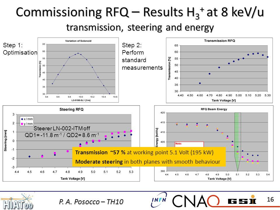 P. A. Posocco – TH10 16 Commissioning RFQ – Results H 3 + at 8 keV/u transmission, steering and energy Transmission ~57 % at working point 5.1 Volt (1