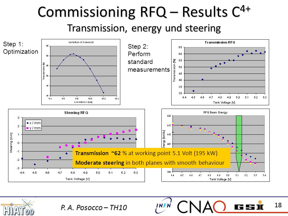 P. A. Posocco – TH10 18 Commissioning RFQ – Results C 4+ Transmission, energy und steering Step 1: Optimization Step 2: Perform standard measurements