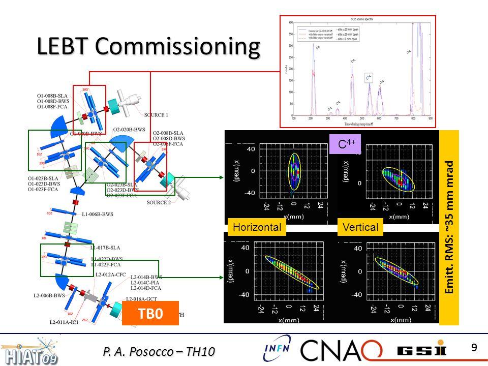 P. A. Posocco – TH10 99 LEBT Commissioning TB0 HorizontalVertical C 4+ Emitt. RMS: ~35 mm mrad