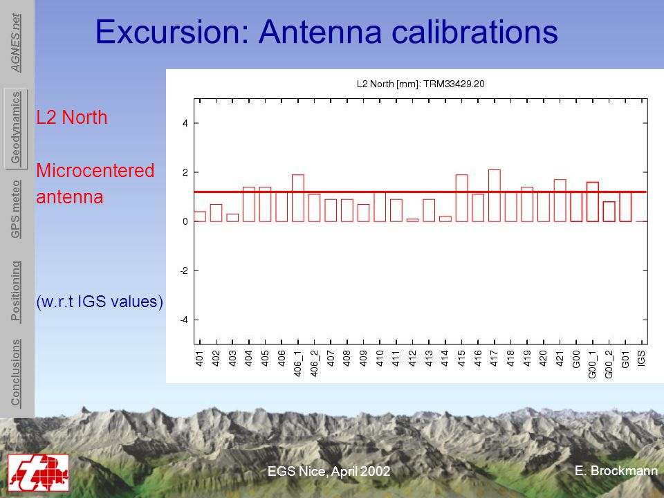 E. Brockmann EGS Nice, April 2002 Excursion: Antenna calibrations L2 North Microcentered antenna (w.r.t IGS values) Conclusions Positioning GPS meteo
