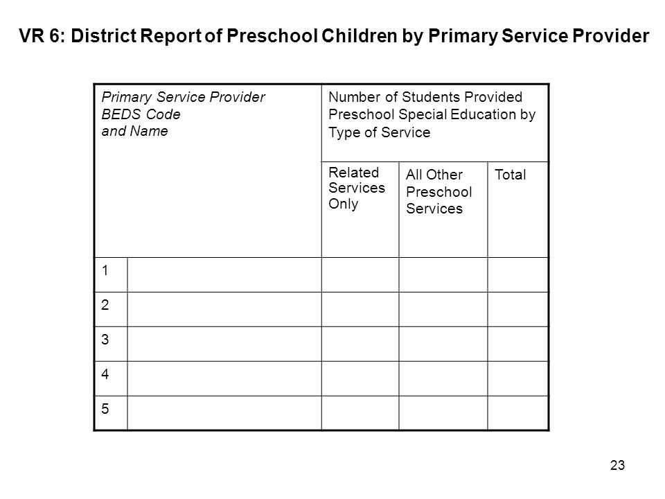 23 Primary Service Provider BEDS Code and Name Number of Students Provided Preschool Special Education by Type of Service Related Services Only All Other Preschool Services Total 1 2 3 4 5 VR 6: District Report of Preschool Children by Primary Service Provider