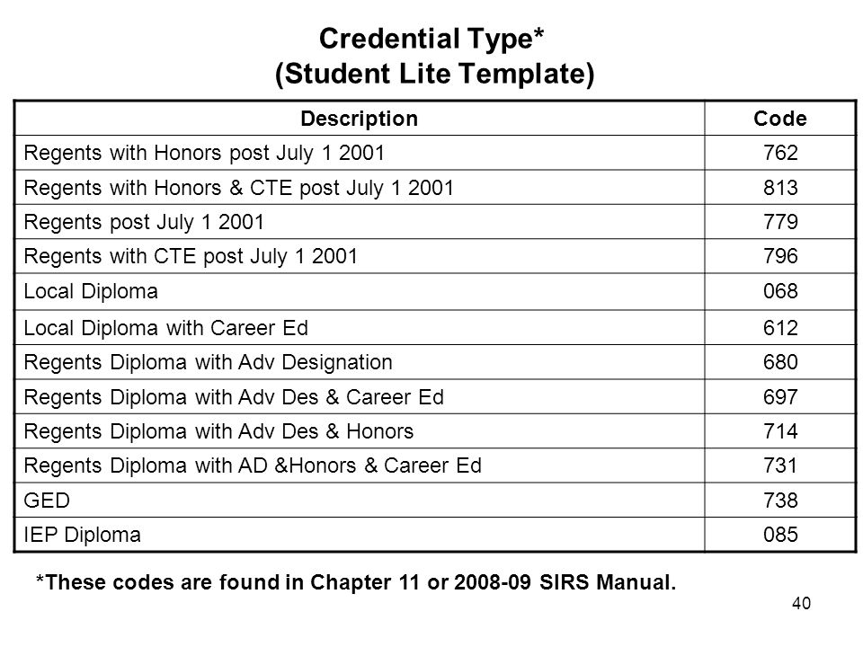 40 Credential Type* (Student Lite Template) DescriptionCode Regents with Honors post July 1 2001762 Regents with Honors & CTE post July 1 2001813 Regents post July 1 2001779 Regents with CTE post July 1 2001796 Local Diploma068 Local Diploma with Career Ed612 Regents Diploma with Adv Designation680 Regents Diploma with Adv Des & Career Ed697 Regents Diploma with Adv Des & Honors714 Regents Diploma with AD &Honors & Career Ed731 GED738 IEP Diploma085 *These codes are found in Chapter 11 or 2008-09 SIRS Manual.