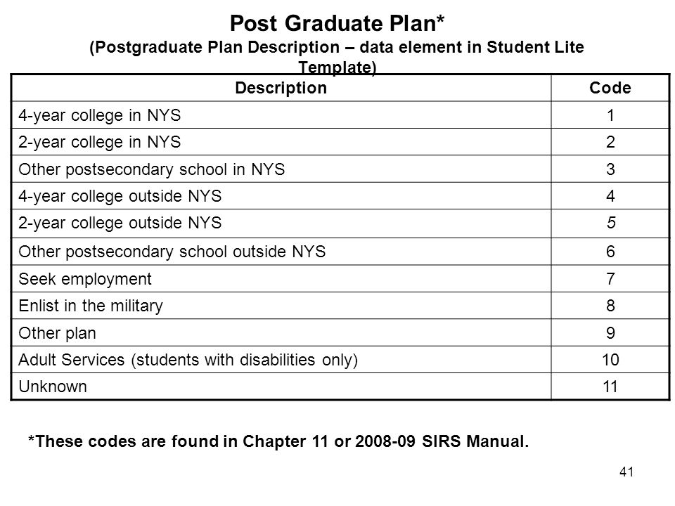 41 Post Graduate Plan* (Postgraduate Plan Description – data element in Student Lite Template) DescriptionCode 4-year college in NYS1 2-year college in NYS2 Other postsecondary school in NYS3 4-year college outside NYS4 2-year college outside NYS5 Other postsecondary school outside NYS6 Seek employment7 Enlist in the military8 Other plan9 Adult Services (students with disabilities only)10 Unknown11 *These codes are found in Chapter 11 or 2008-09 SIRS Manual.